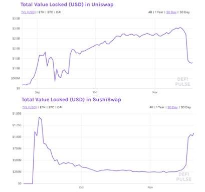 Sushiswap and Uniswap TVL