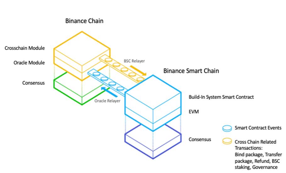 Transferência transversal da Binance